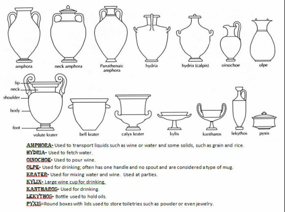 Handy Resource For Identifying Greek Vases And Their Uses